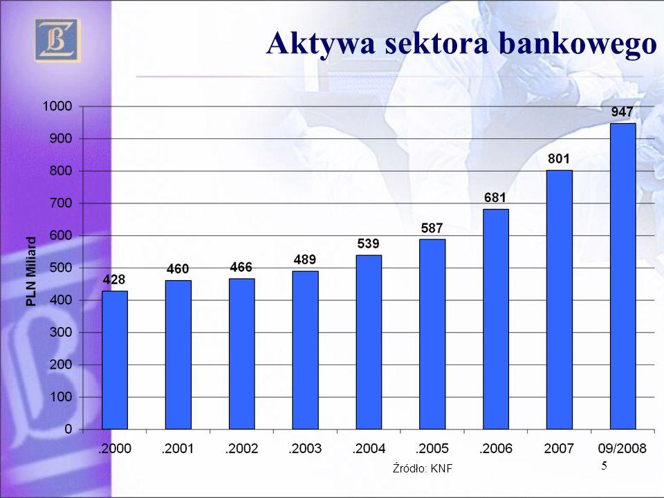 5 Aktywa sektora bankowego Źródło: KNF