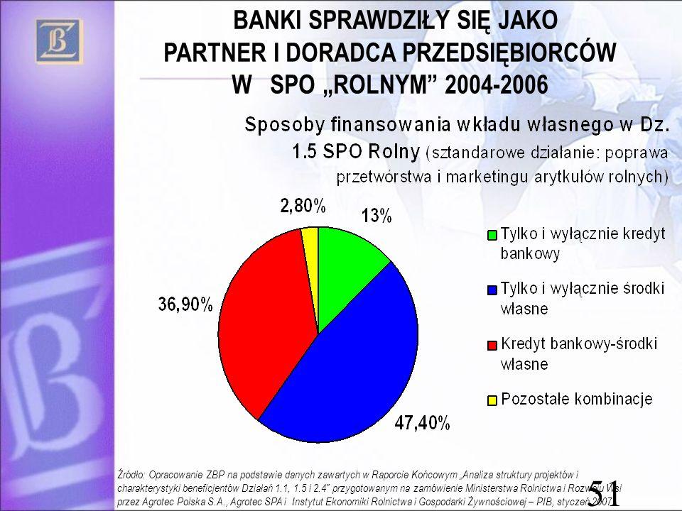 51 Źródło: Opracowanie ZBP na podstawie danych zawartych w Raporcie Końcowym Analiza struktury projektów i charakterystyki beneficjentów Działań 1.1, 1.5 i 2.4 przygotowanym na zamówienie Ministerstwa Rolnictwa i Rozwoju Wsi przez Agrotec Polska S.A., Agrotec SPA i Instytut Ekonomiki Rolnictwa i Gospodarki Żywnościowej – PIB, styczeń 2007 BANKI SPRAWDZIŁY SIĘ JAKO PARTNER I DORADCA PRZEDSIĘBIORCÓW W SPO ROLNYM 2004-2006