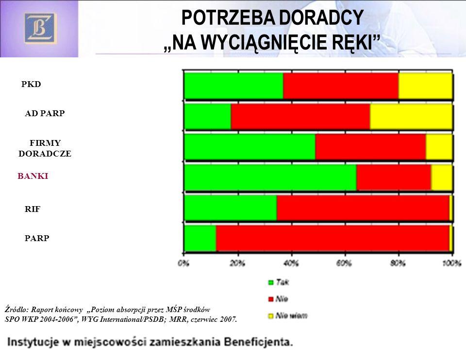 53 POTRZEBA DORADCY NA WYCIĄGNIĘCIE RĘKI BANKI PARP RIF FIRMY DORADCZE AD PARP PKD Źródlo: Raport końcowy Poziom absorpcji przez MŚP środków SPO WKP 2004-2006, WYG International/PSDB; MRR, czerwiec 2007.