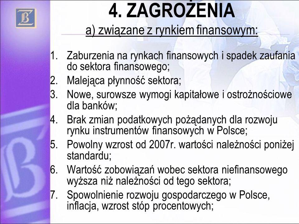 4. ZAGROŻENIA a) związane z rynkiem finansowym: 1.Zaburzenia na rynkach finansowych i spadek zaufania do sektora finansowego; 2.Malejąca płynność sekt