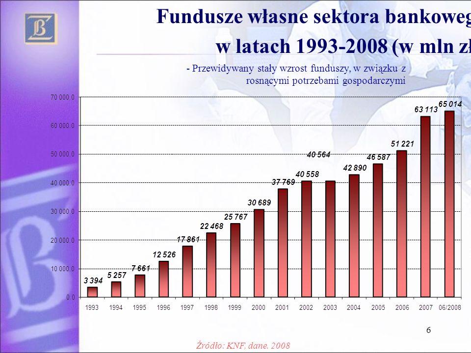 6 Fundusze własne sektora bankowego w latach 1993-2008 (w mln zł.) - Przewidywany stały wzrost funduszy, w związku z rosnącymi potrzebami gospodarczymi Źródło: KNF, dane.