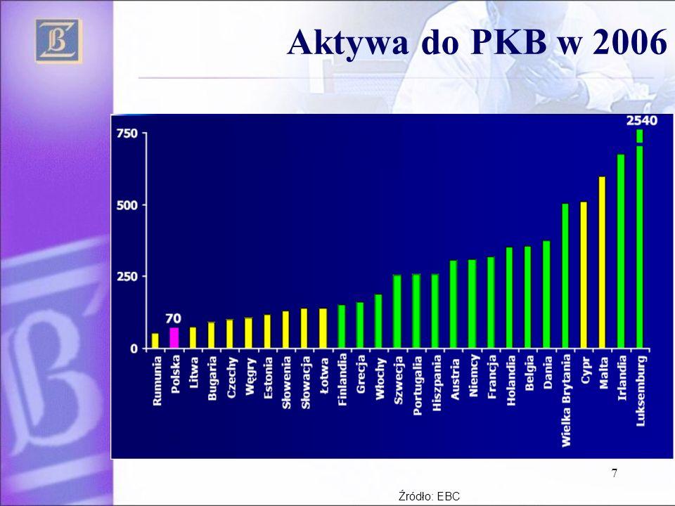 7 Aktywa do PKB w 2006 Źródło: EBC