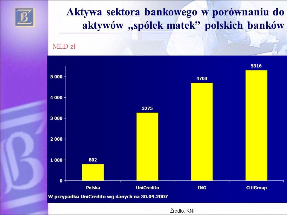 8 Aktywa sektora bankowego w porównaniu do aktywów spółek matek polskich banków MLD zł Źródło: KNF