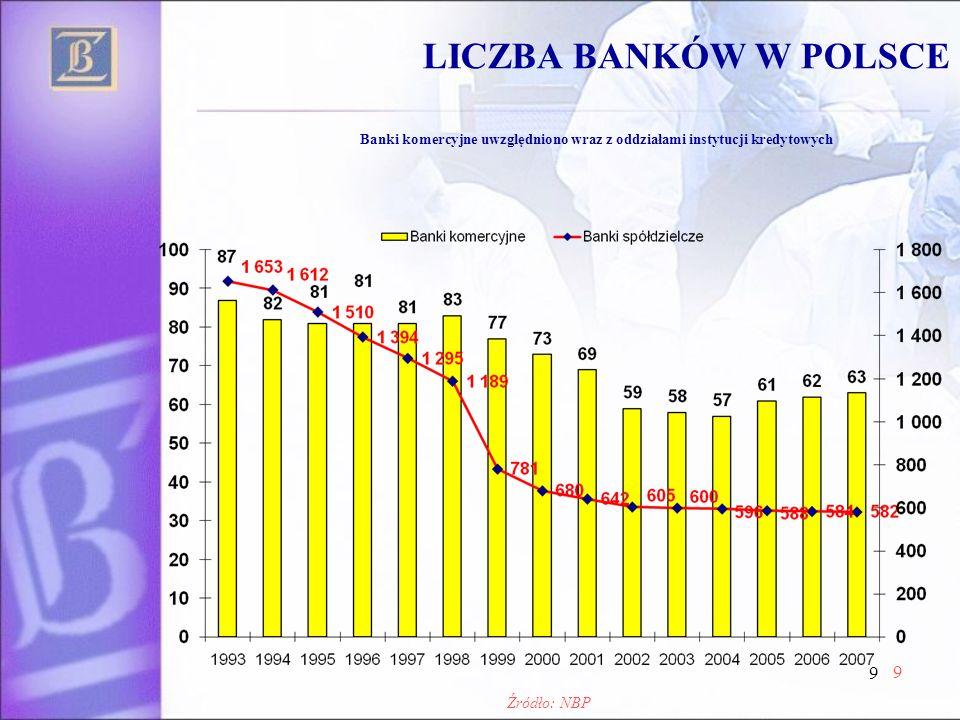 9 9 LICZBA BANKÓW W POLSCE Banki komercyjne uwzględniono wraz z oddziałami instytucji kredytowych Źródło: NBP
