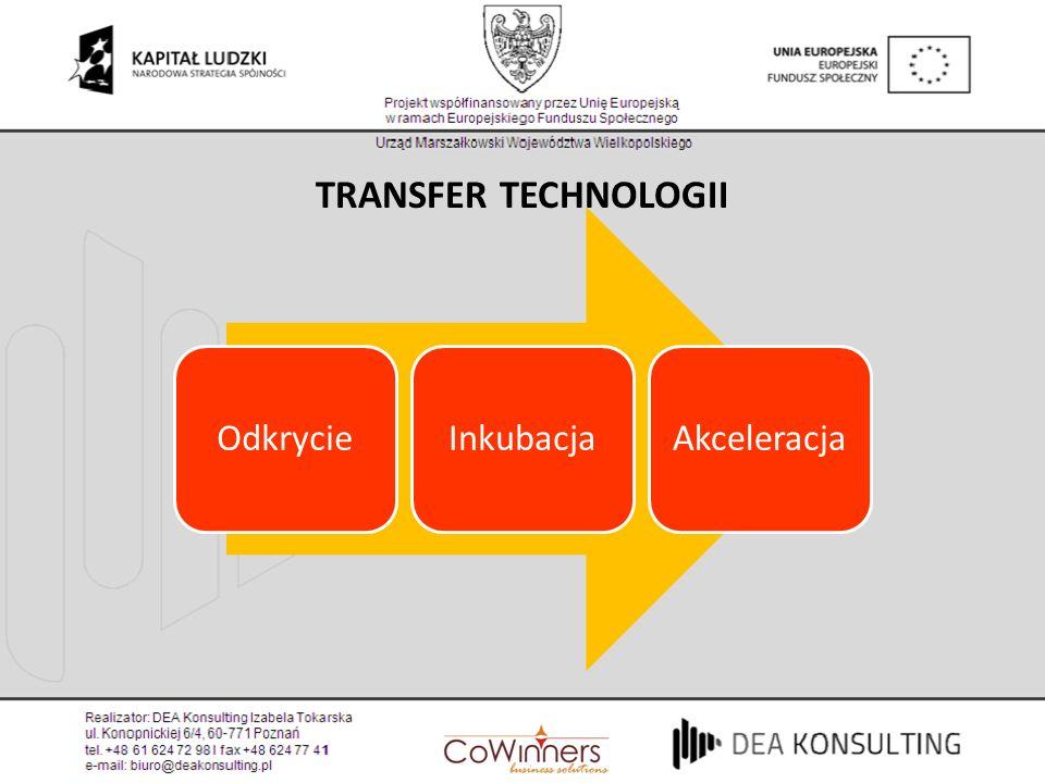OdkrycieInkubacjaAkceleracja TRANSFER TECHNOLOGII