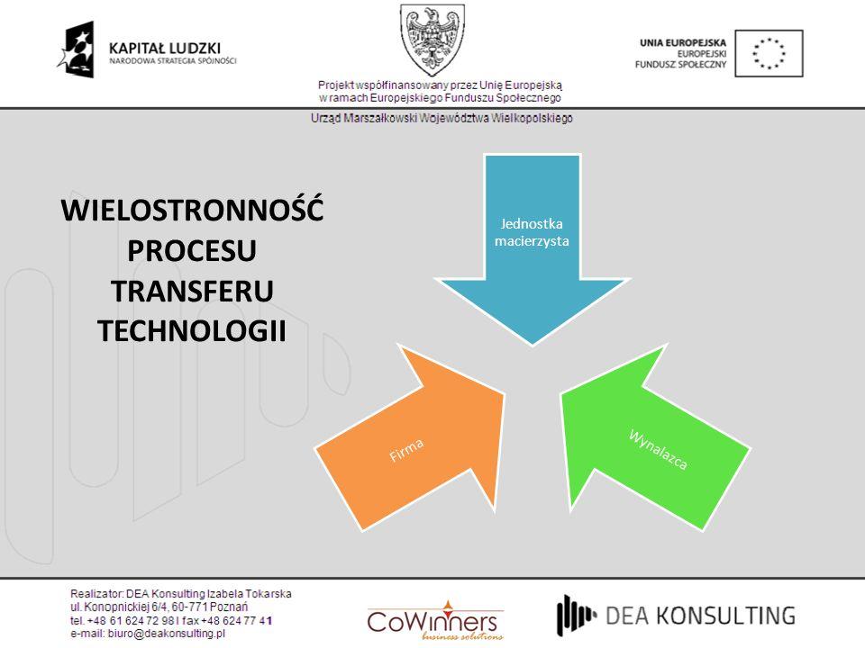 WIELOSTRONNOŚĆ PROCESU TRANSFERU TECHNOLOGII Jednostka macierzysta Wynalazca Firma