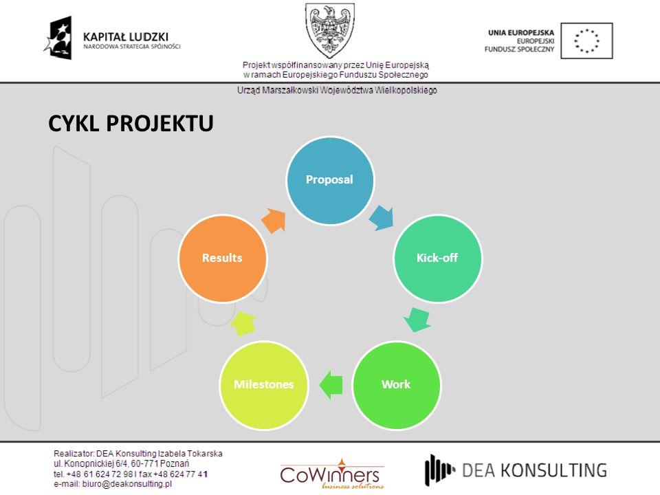 CYKL PROJEKTU ProposalKick-offWorkMilestonesResults