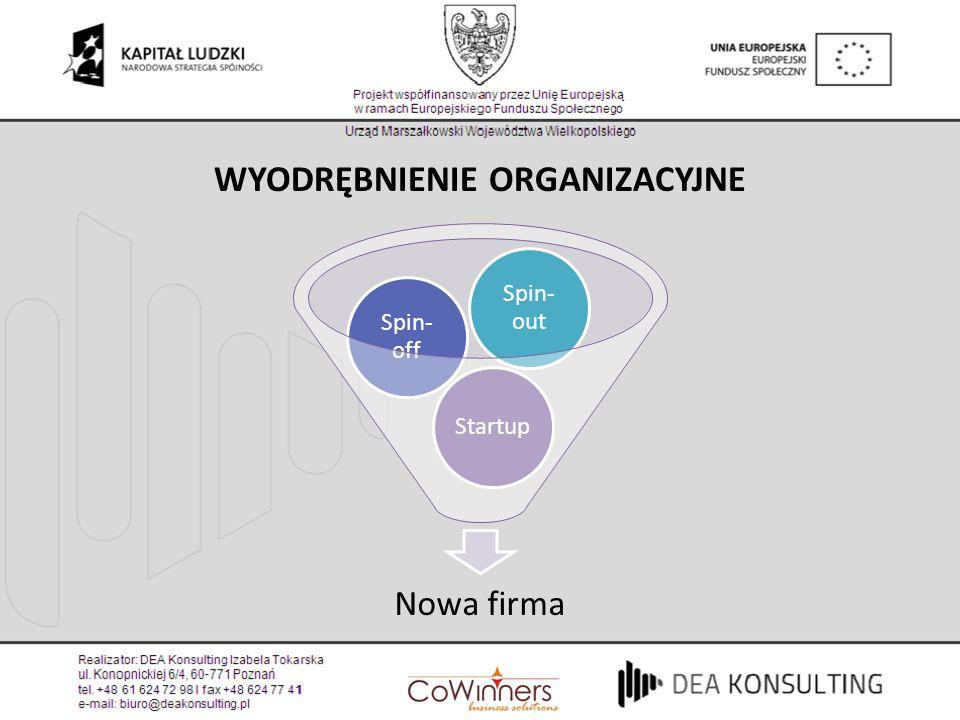 WYODRĘBNIENIE ORGANIZACYJNE Nowa firma Startup Spin- off Spin- out