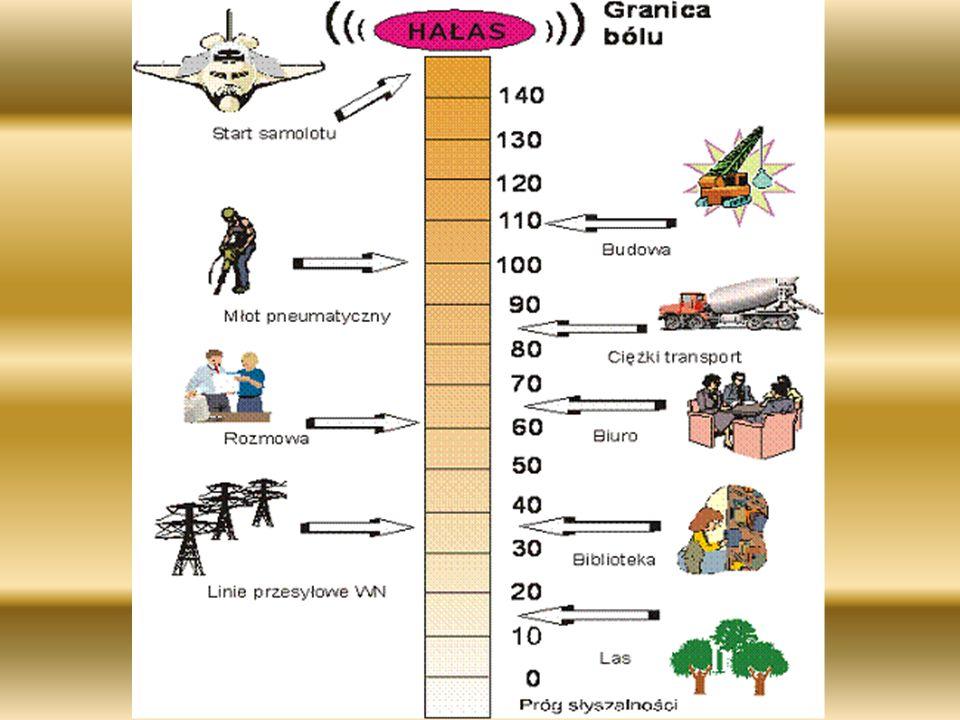 –Jednostką określającą poziom natężenia dźwięku jest bel i oznaczony dużą literą B. Bel podzielono na dziesięciokrotnie mniejsze jednostki-decybele (w