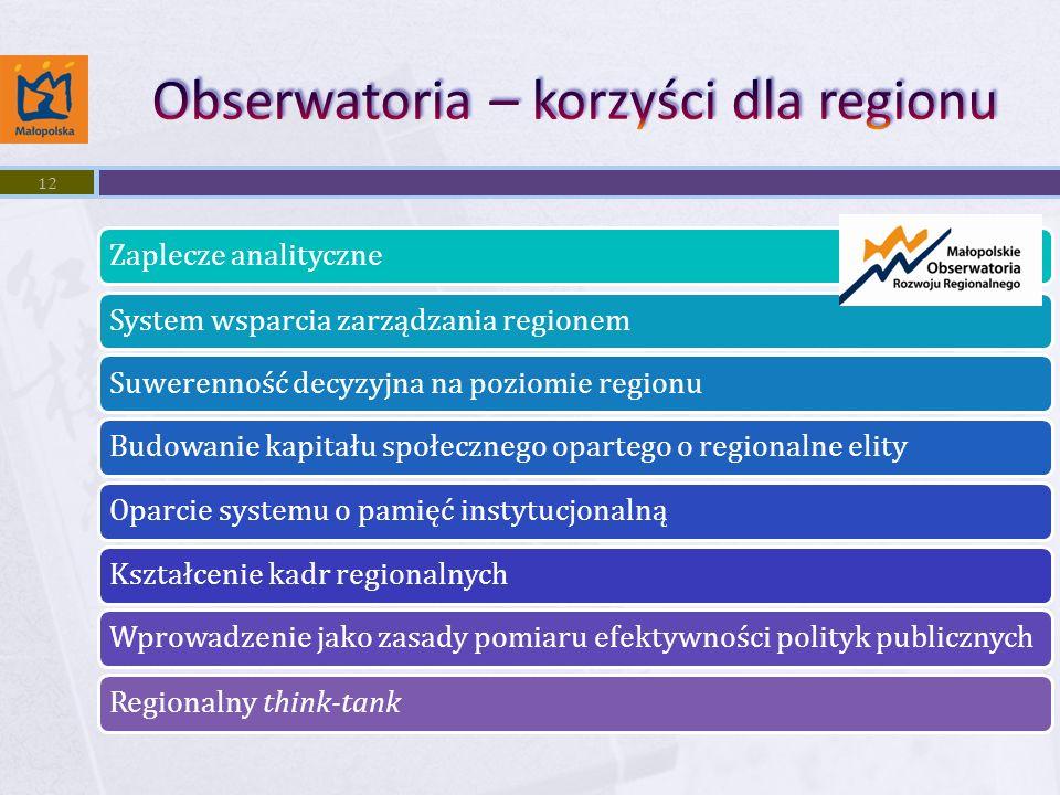 Zaplecze analityczneSystem wsparcia zarządzania regionemSuwerenność decyzyjna na poziomie regionuBudowanie kapitału społecznego opartego o regionalne elityOparcie systemu o pamięć instytucjonalnąKształcenie kadr regionalnychWprowadzenie jako zasady pomiaru efektywności polityk publicznychRegionalny think-tank 12