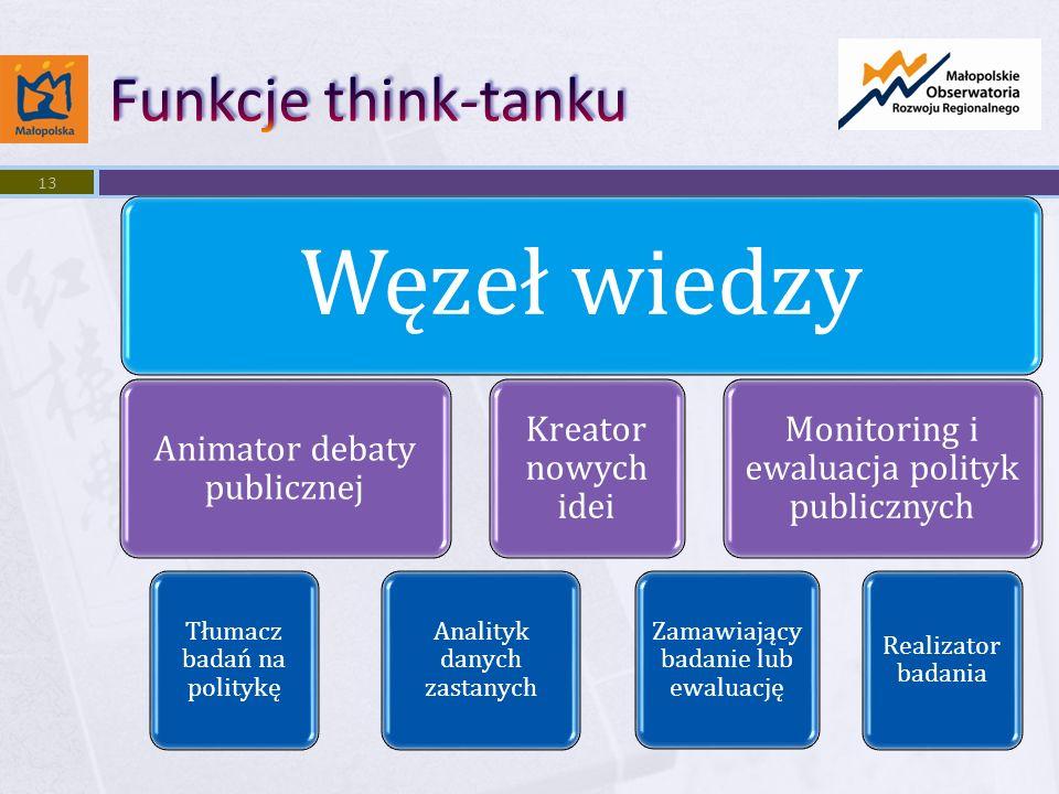 Węzeł wiedzy Animator debaty publicznej Tłumacz badań na politykę Analityk danych zastanych Kreator nowych idei Monitoring i ewaluacja polityk publicznych Zamawiający badanie lub ewaluację Realizator badania 13