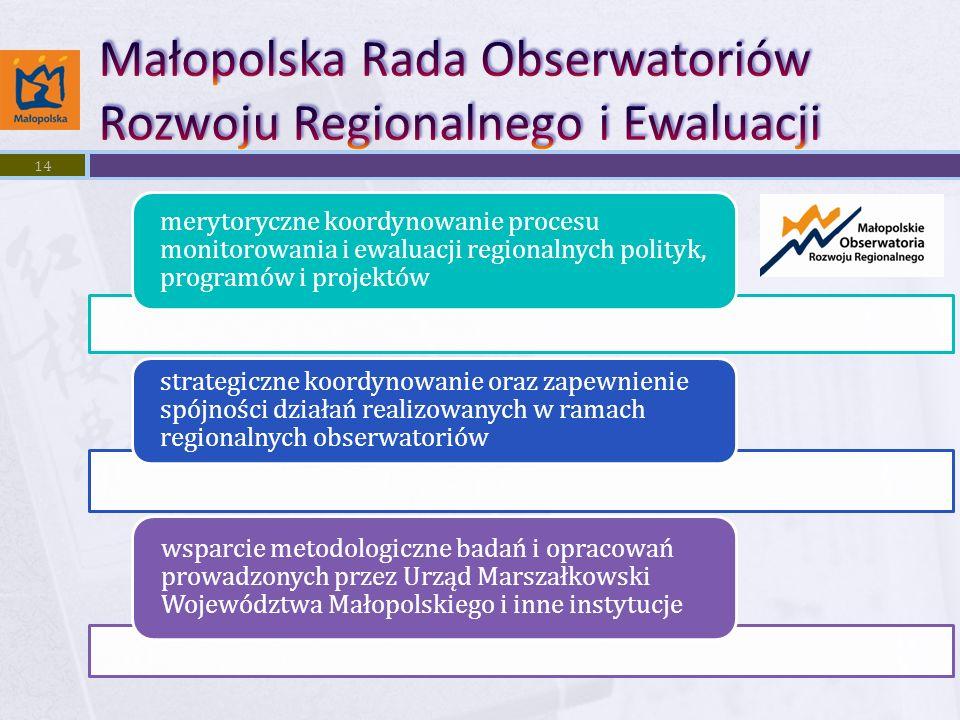 merytoryczne koordynowanie procesu monitorowania i ewaluacji regionalnych polityk, programów i projektów strategiczne koordynowanie oraz zapewnienie spójności działań realizowanych w ramach regionalnych obserwatoriów wsparcie metodologiczne badań i opracowań prowadzonych przez Urząd Marszałkowski Województwa Małopolskiego i inne instytucje 14