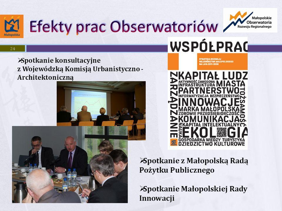 24 Spotkanie konsultacyjne z Wojewódzką Komisją Urbanistyczno - Architektoniczną Spotkanie z Małopolską Radą Pożytku Publicznego Spotkanie Małopolskiej Rady Innowacji