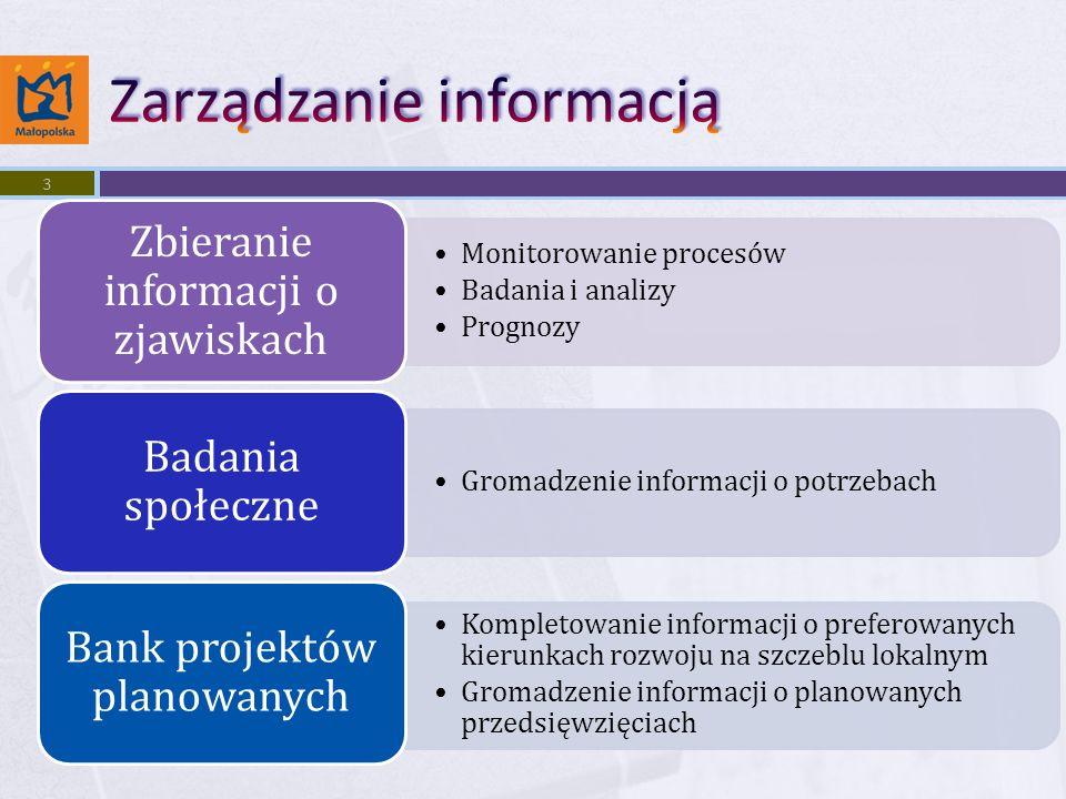 Monitorowanie procesów Badania i analizy Prognozy Zbieranie informacji o zjawiskach Gromadzenie informacji o potrzebach Badania społeczne Kompletowanie informacji o preferowanych kierunkach rozwoju na szczeblu lokalnym Gromadzenie informacji o planowanych przedsięwzięciach Bank projektów planowanych 3