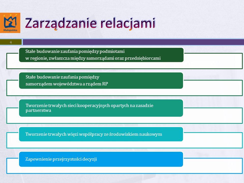 Stałe budowanie zaufania pomiędzy podmiotami w regionie, zwłaszcza między samorządami oraz przedsiębiorcami Stałe budowanie zaufania pomiędzy samorządem województwa a rządem RP Tworzenie trwałych sieci kooperacyjnych opartych na zasadzie partnerstwa Tworzenie trwałych więzi współpracy ze środowiskiem naukowym Zapewnienie przejrzystości decyzji 4