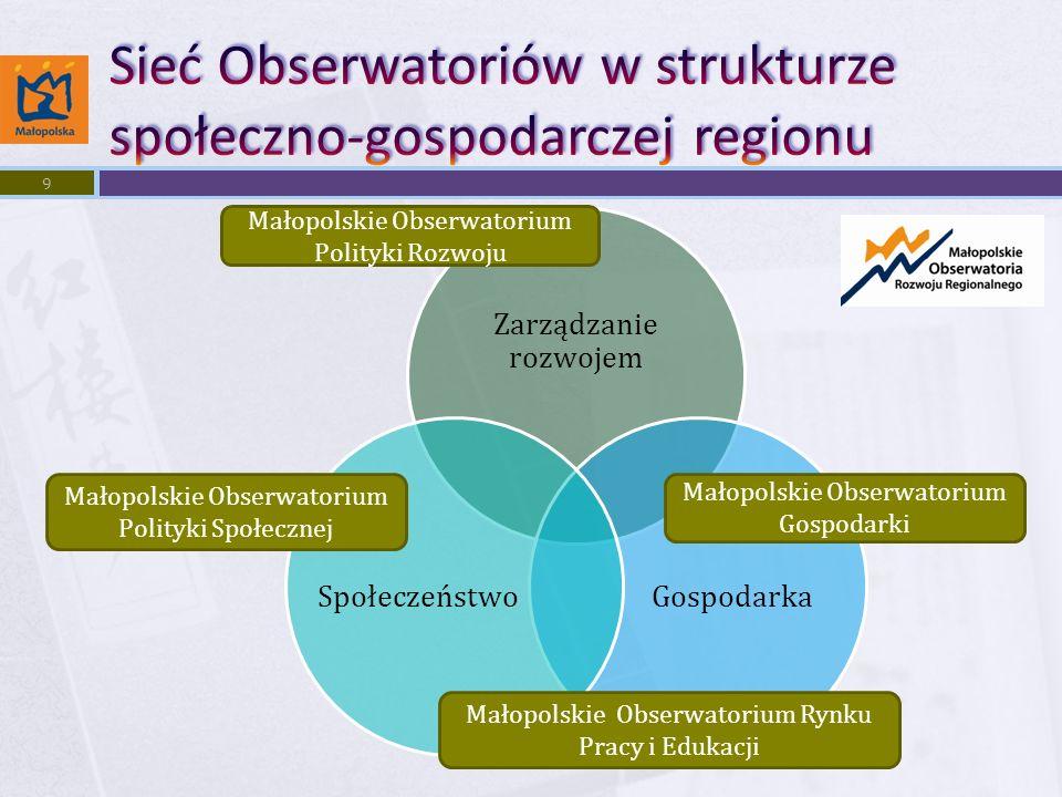 Zarządzanie rozwojem GospodarkaSpołeczeństwo Małopolskie Obserwatorium Polityki Rozwoju Małopolskie Obserwatorium Gospodarki Małopolskie Obserwatorium Polityki Społecznej Małopolskie Obserwatorium Rynku Pracy i Edukacji 9