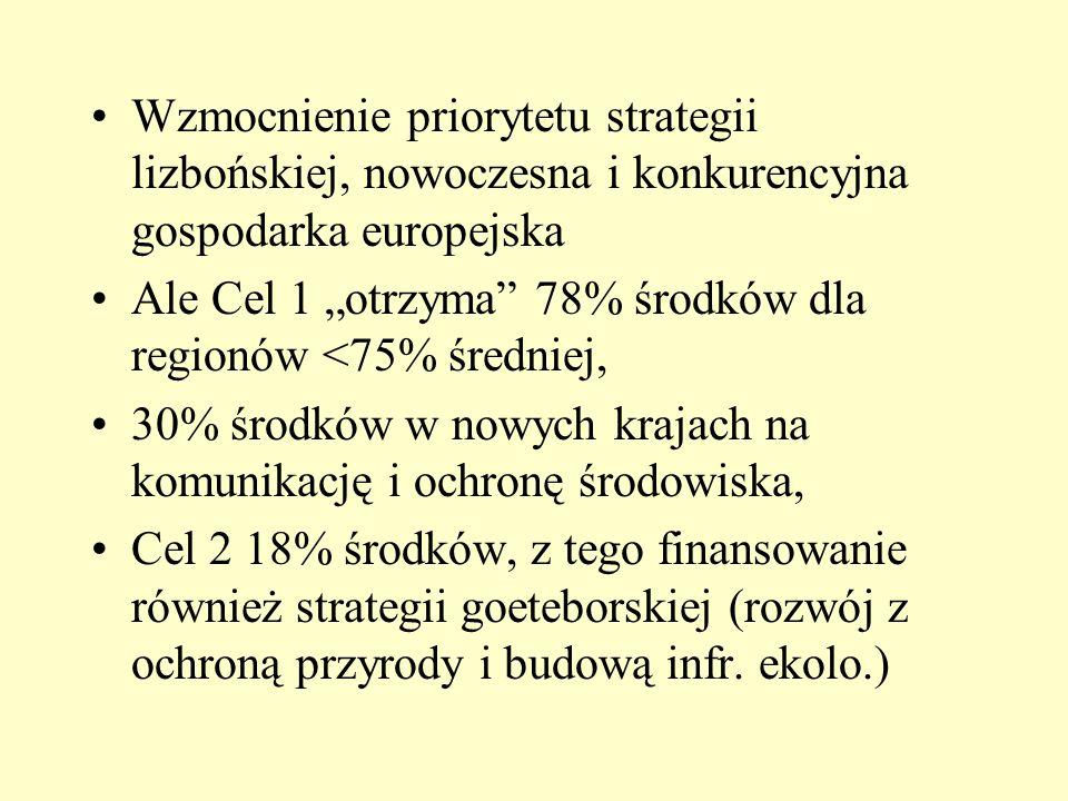 Wzmocnienie priorytetu strategii lizbońskiej, nowoczesna i konkurencyjna gospodarka europejska Ale Cel 1 otrzyma 78% środków dla regionów <75% średnie