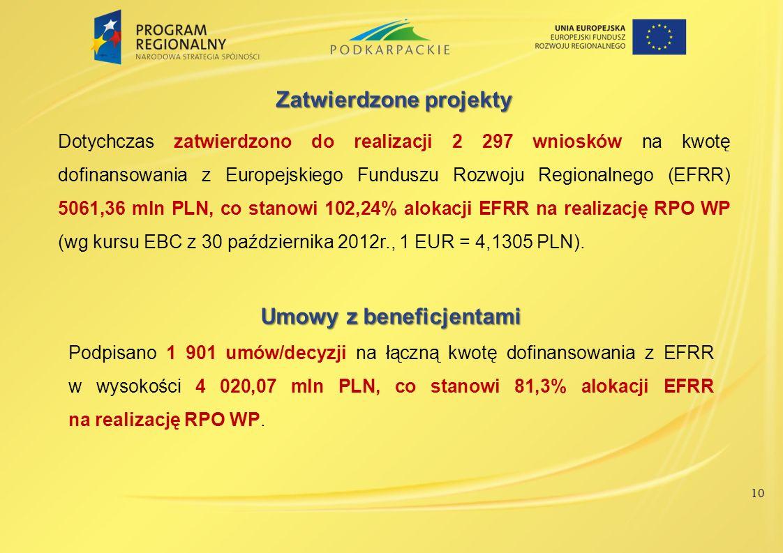10 Umowy z beneficjentami Podpisano 1 901 umów/decyzji na łączną kwotę dofinansowania z EFRR w wysokości 4 020,07 mln PLN, co stanowi 81,3% alokacji E