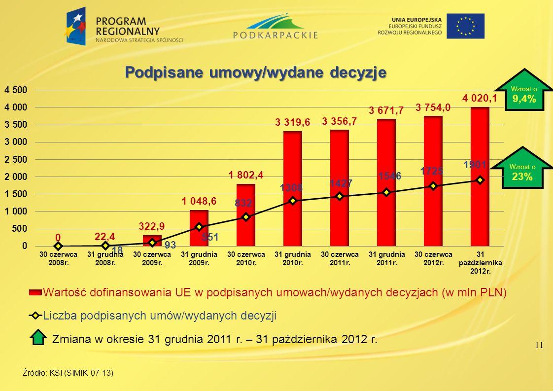 11 Źródło: KSI (SIMIK 07-13) Wzrost o 9,4% Wzrost o 23% Zmiana w okresie 31 grudnia 2011 r. – 31 października 2012 r.