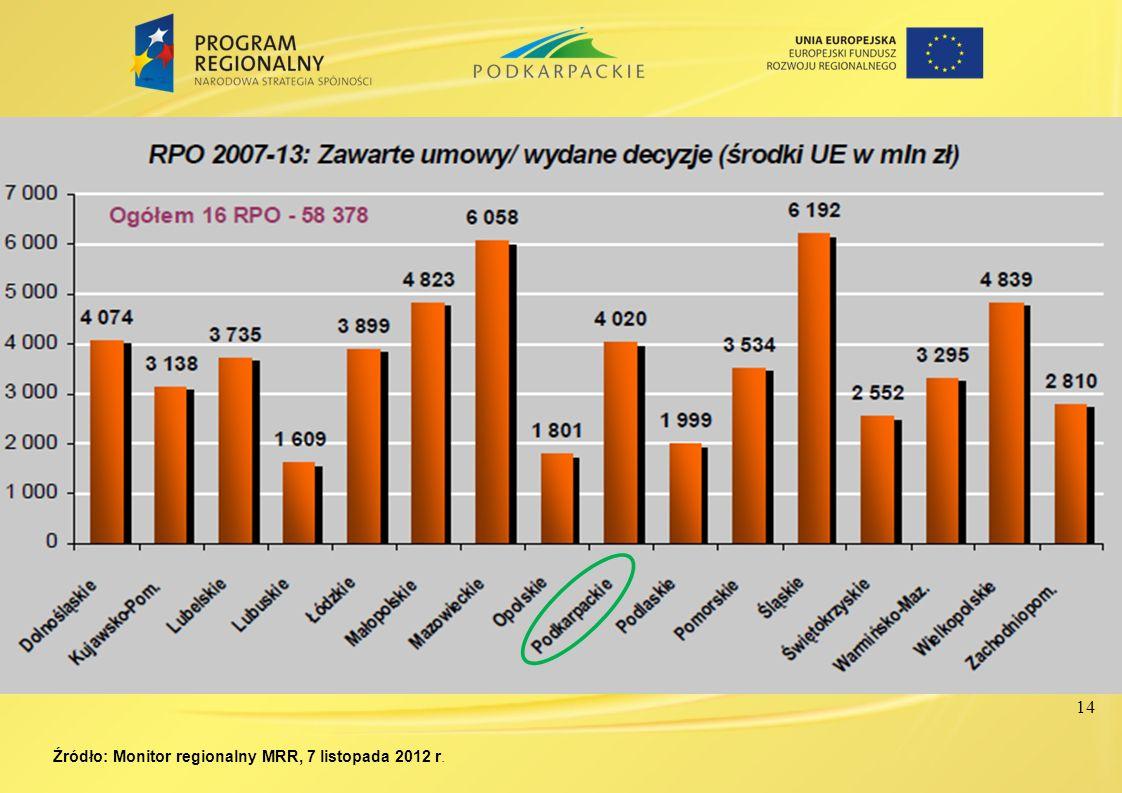 Źródło: Monitor regionalny MRR, 7 listopada 2012 r. 14