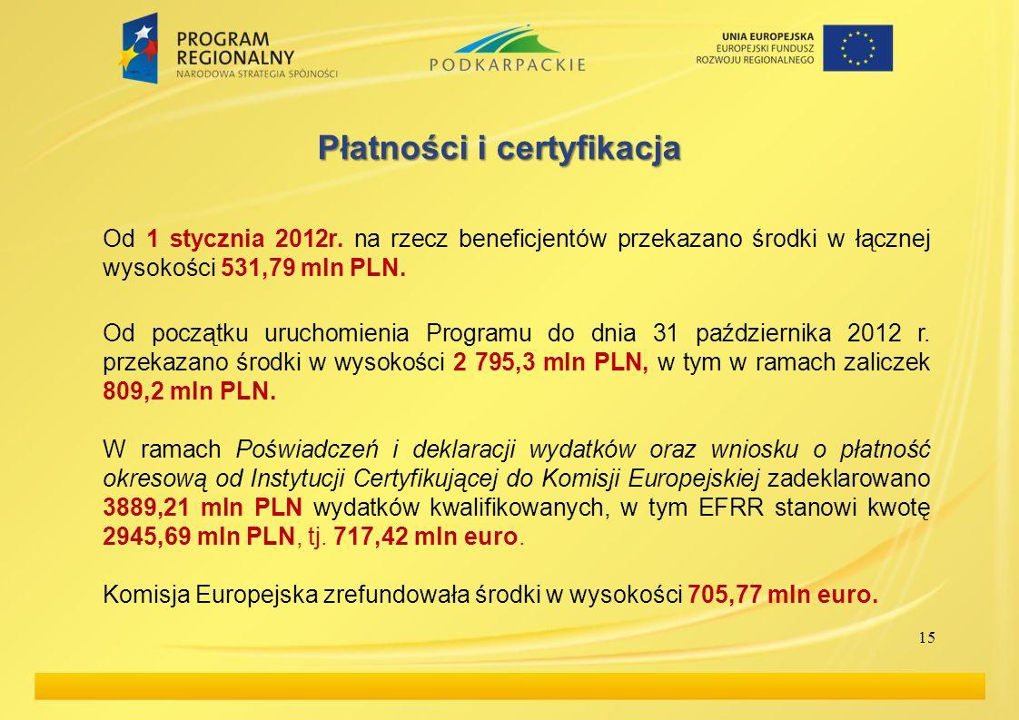 15 Płatności i certyfikacja Od 1 stycznia 2012r. na rzecz beneficjentów przekazano środki w łącznej wysokości 531,79 mln PLN. Od początku uruchomienia