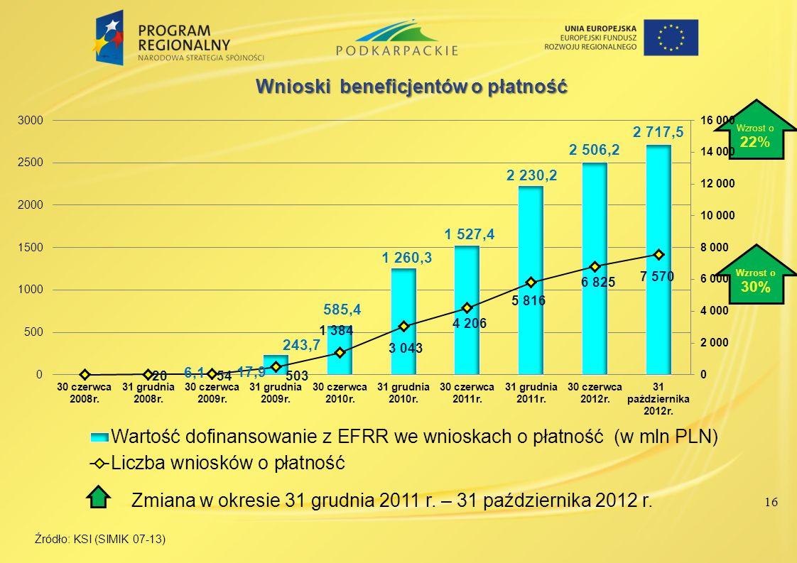 16 Źródło: KSI (SIMIK 07-13) Zmiana w okresie 31 grudnia 2011 r. – 31 października 2012 r. Wzrost o 30% Wzrost o 22%
