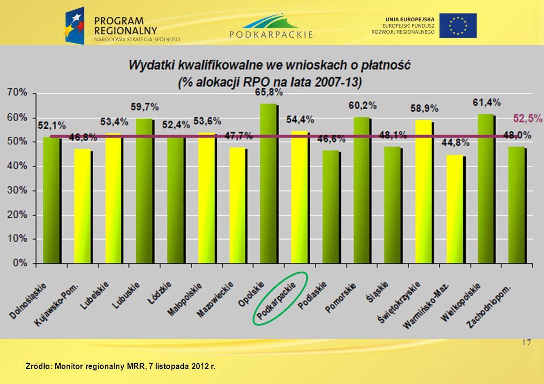 Źródło: Monitor regionalny MRR, 7 listopada 2012 r. 17