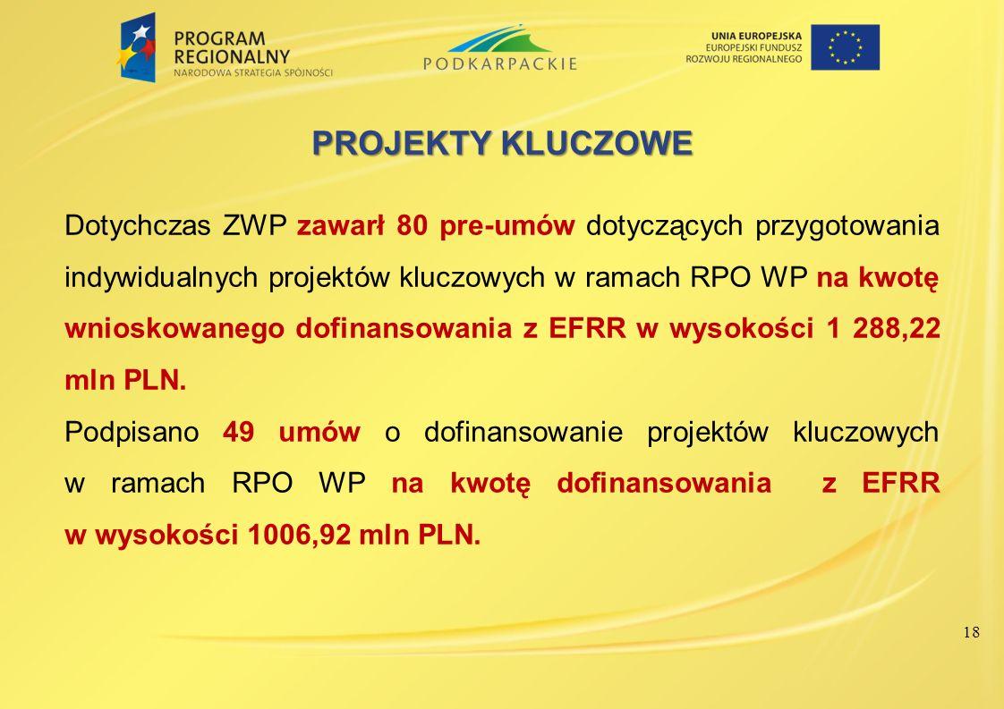 PROJEKTY KLUCZOWE Dotychczas ZWP zawarł 80 pre-umów dotyczących przygotowania indywidualnych projektów kluczowych w ramach RPO WP na kwotę wnioskowane