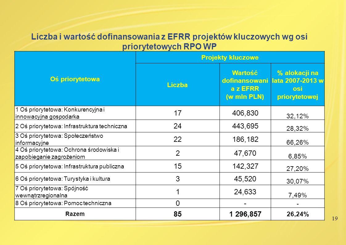 19 Liczba i wartość dofinansowania z EFRR projektów kluczowych wg osi priorytetowych RPO WP Oś priorytetowa Projekty kluczowe Liczba Wartość dofinanso
