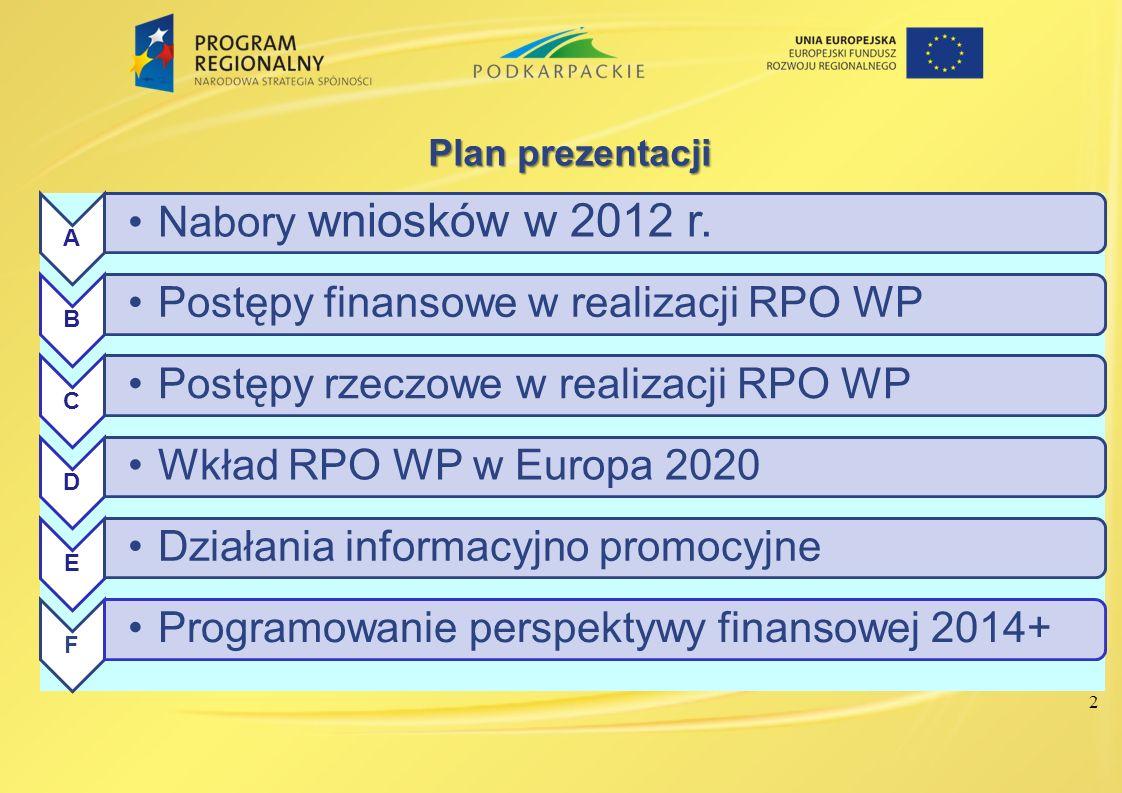 Planprezentacji Plan prezentacji A Nabory wniosków w 2012 r. B Postępy finansowe w realizacji RPO WP C Postępy rzeczowe w realizacji RPO WP D Wkład RP