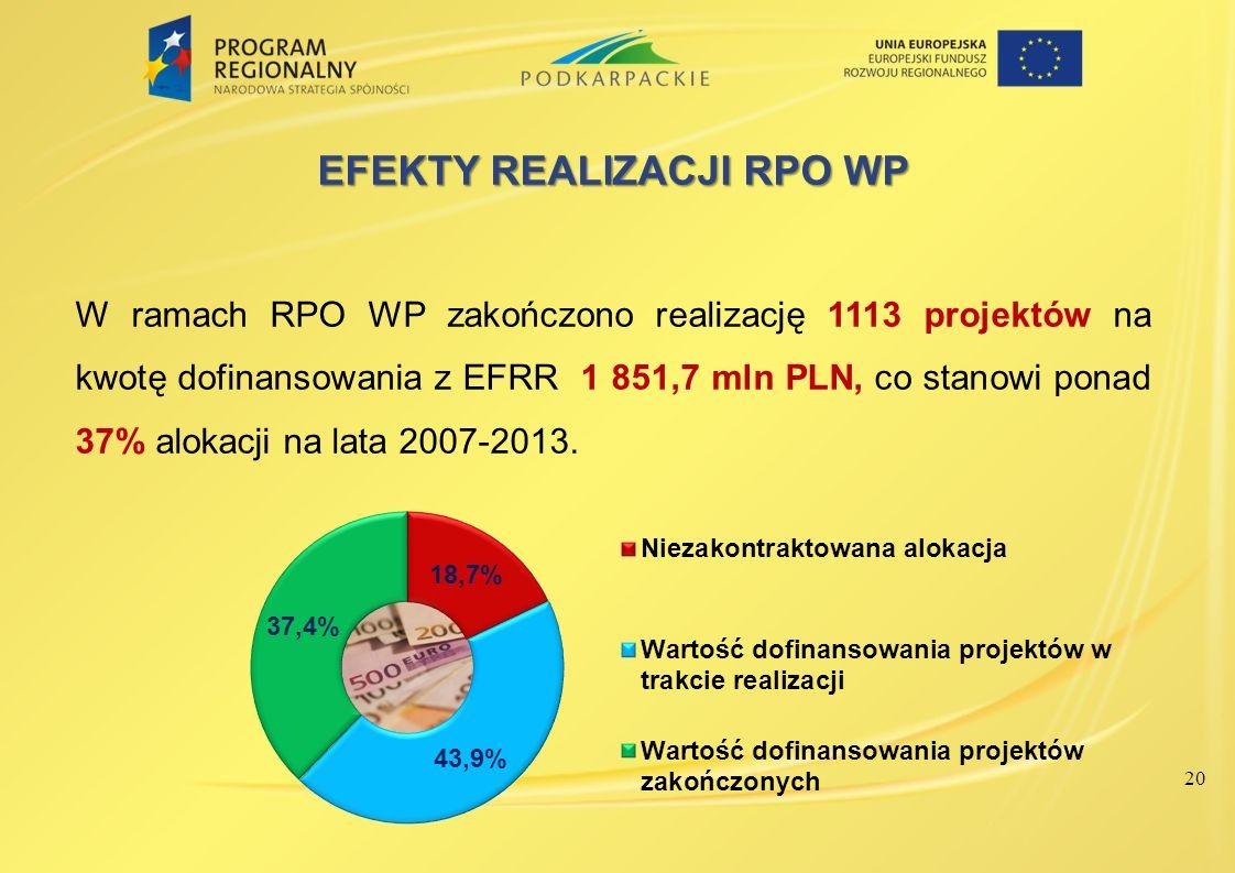 20 EFEKTY REALIZACJI RPO WP W ramach RPO WP zakończono realizację 1113 projektów na kwotę dofinansowania z EFRR 1 851,7 mln PLN, co stanowi ponad 37%