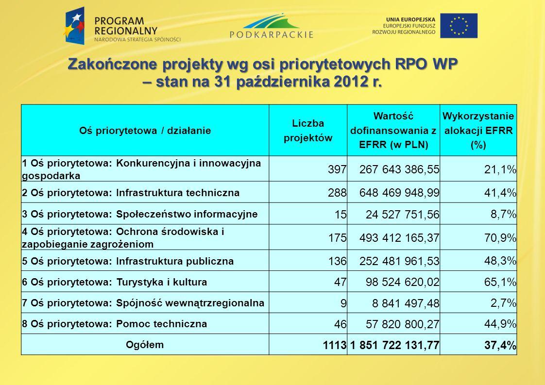 Zakończone projekty wg osi priorytetowych RPO WP – stan na 31 października 2012 r. Oś priorytetowa / działanie Liczba projektów Wartość dofinansowania