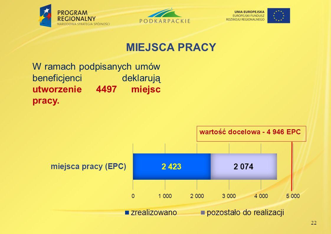 22 MIEJSCA PRACY W ramach podpisanych umów beneficjenci deklarują utworzenie 4497 miejsc pracy.