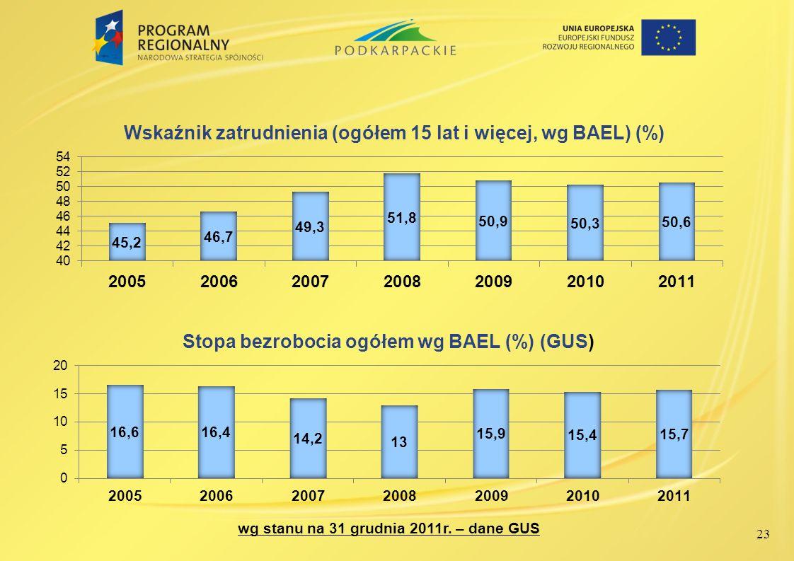 23 wg stanu na 31 grudnia 2011r. – dane GUS
