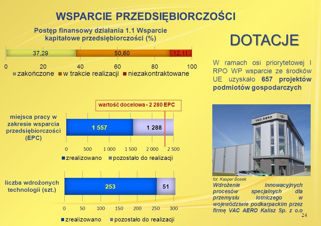 24 fot. Kasper Bosek Wdrożenie innowacyjnych procesów specjalnych dla przemysłu lotniczego w województwie podkarpackim przez firmę VAC AERO Kalisz Sp.