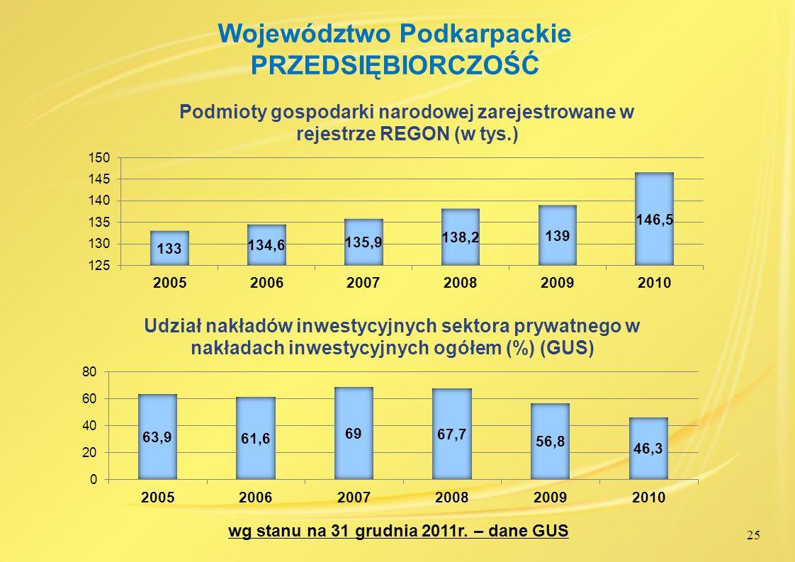 25 Województwo Podkarpackie PRZEDSIĘBIORCZOŚĆ wg stanu na 31 grudnia 2011r. – dane GUS