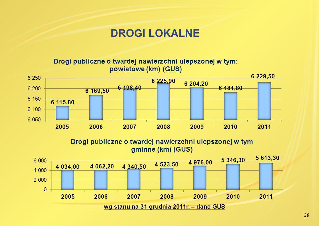 28 DROGI LOKALNE wg stanu na 31 grudnia 2011r. – dane GUS