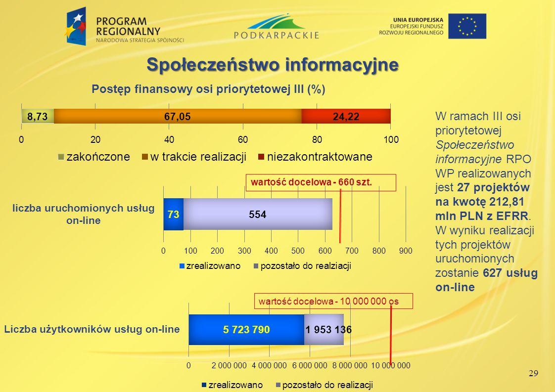 29 Społeczeństwo informacyjne W ramach III osi priorytetowej Społeczeństwo informacyjne RPO WP realizowanych jest 27 projektów na kwotę 212,81 mln PLN
