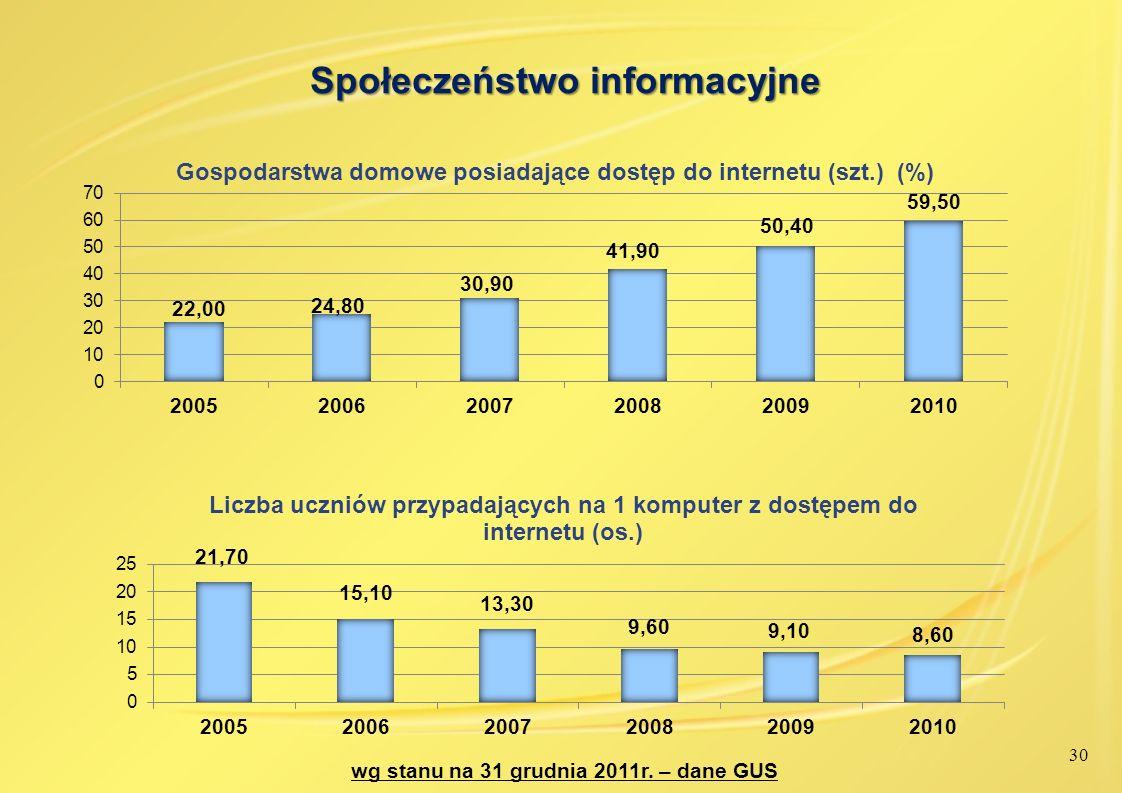 30 Społeczeństwo informacyjne wg stanu na 31 grudnia 2011r. – dane GUS