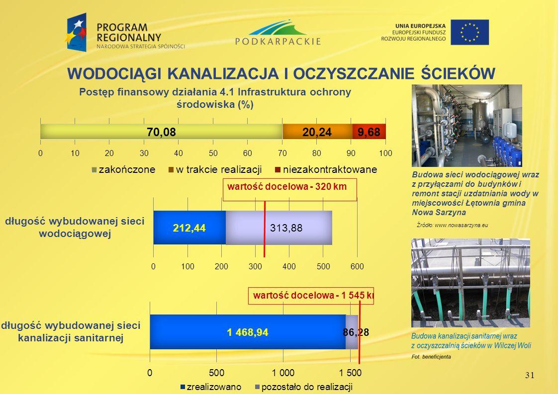 31 WODOCIĄGI KANALIZACJA I OCZYSZCZANIE ŚCIEKÓW Źródło: www.nowasarzyna.eu Budowa sieci wodociągowej wraz z przyłączami do budynków i remont stacji uz