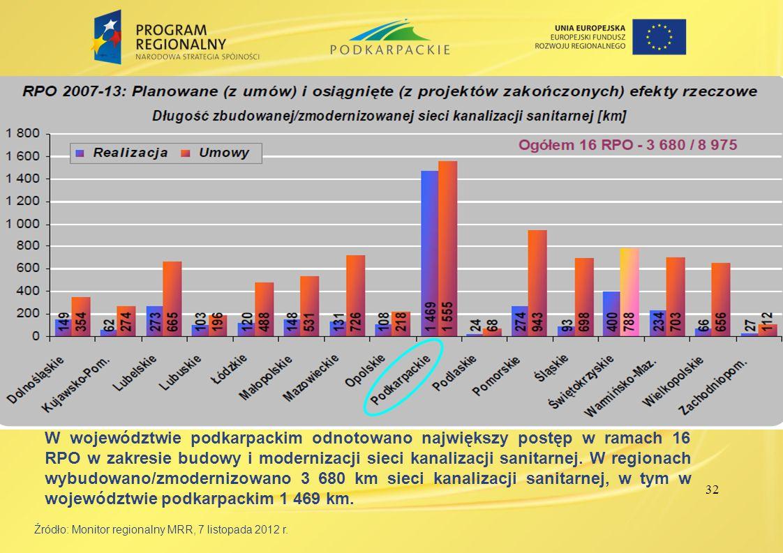 32 Źródło: Monitor regionalny MRR, 7 listopada 2012 r. W województwie podkarpackim odnotowano największy postęp w ramach 16 RPO w zakresie budowy i mo