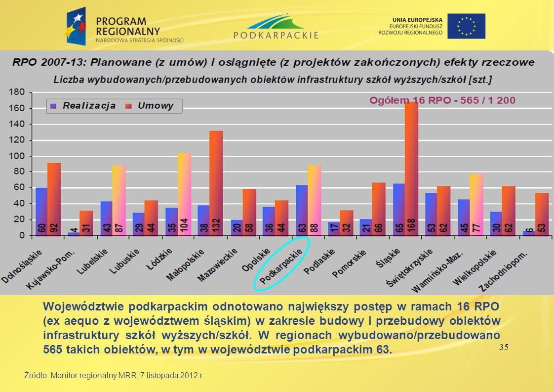 35 Źródło: Monitor regionalny MRR, 7 listopada 2012 r. Województwie podkarpackim odnotowano największy postęp w ramach 16 RPO (ex aequo z województwem