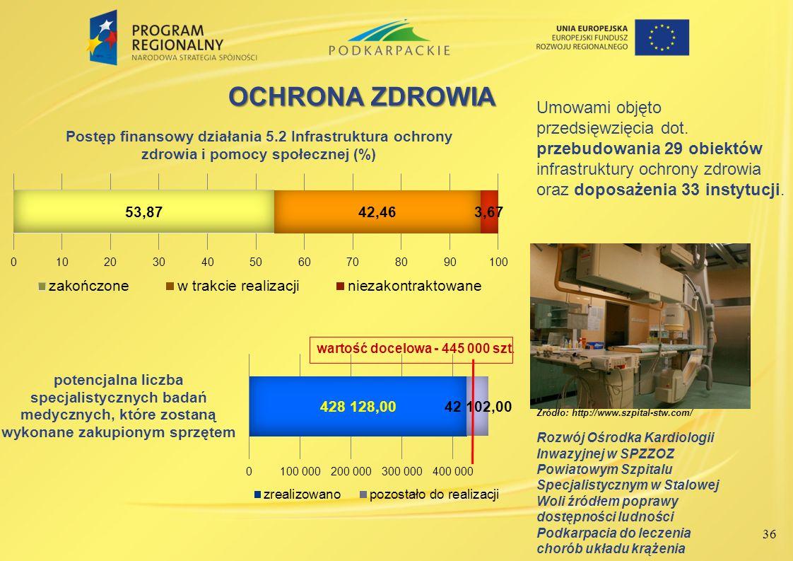 36 OCHRONA ZDROWIA Źródło: http://www.szpital-stw.com/ Rozwój Ośrodka Kardiologii Inwazyjnej w SPZZOZ Powiatowym Szpitalu Specjalistycznym w Stalowej