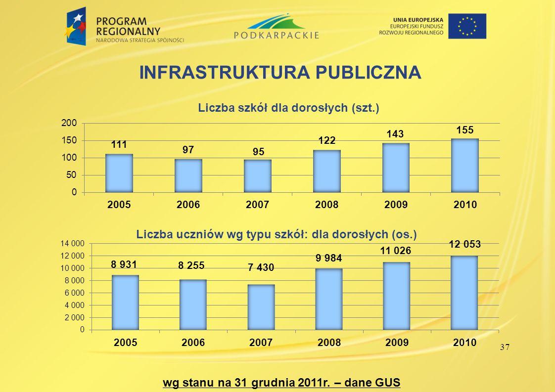 37 INFRASTRUKTURA PUBLICZNA wg stanu na 31 grudnia 2011r. – dane GUS