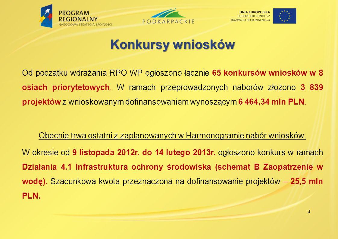4 Konkursy wniosków Od początku wdrażania RPO WP ogłoszono łącznie 65 konkursów wniosków w 8 osiach priorytetowych. W ramach przeprowadzonych naborów