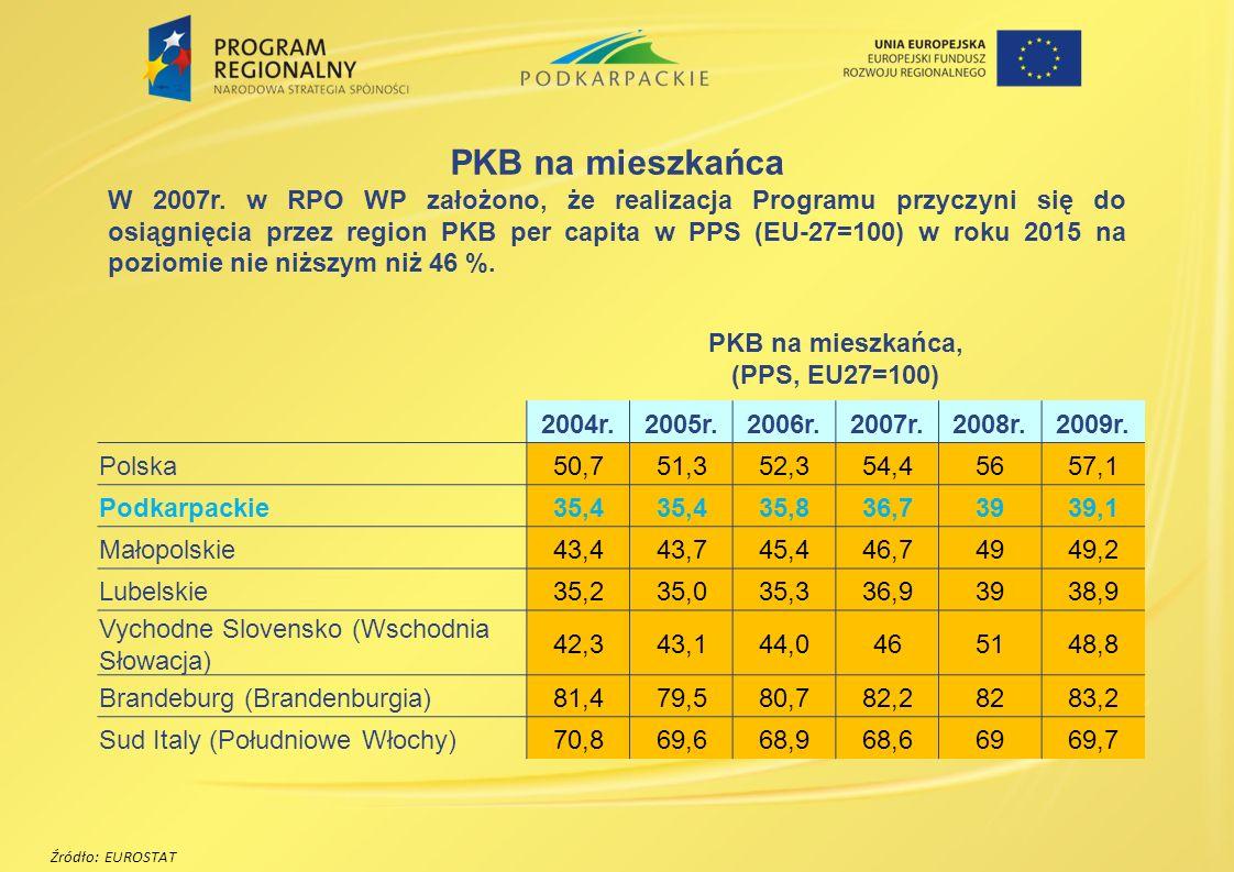 Źródło: EUROSTAT PKB na mieszkańca W 2007r. w RPO WP założono, że realizacja Programu przyczyni się do osiągnięcia przez region PKB per capita w PPS (