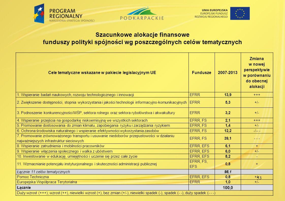 53 Szacunkowe alokacje finansowe funduszy polityki spójności wg poszczególnych celów tematycznych Cele tematyczne wskazane w pakiecie legislacyjnym UE