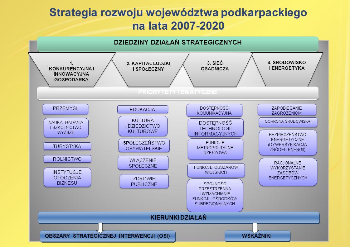 Strategia rozwoju województwa podkarpackiego na lata 2007-2020 PRZEMYSŁ TURYSTYKA ROLNICTWO INSTYTUCJE OTOCZENIA BIZNESU NAUKA, BADANIA I SZKOLNICTWO