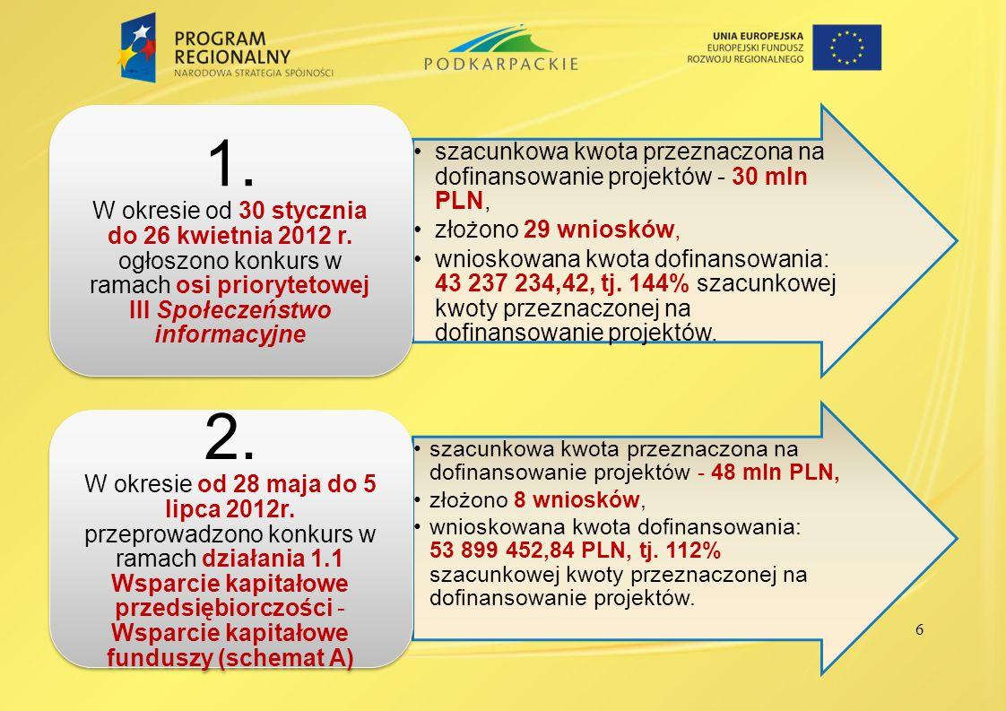 6 szacunkowa kwota przeznaczona na dofinansowanie projektów - 30 mln PLN, złożono 29 wniosków, wnioskowana kwota dofinansowania: 43 237 234,42, tj. 14