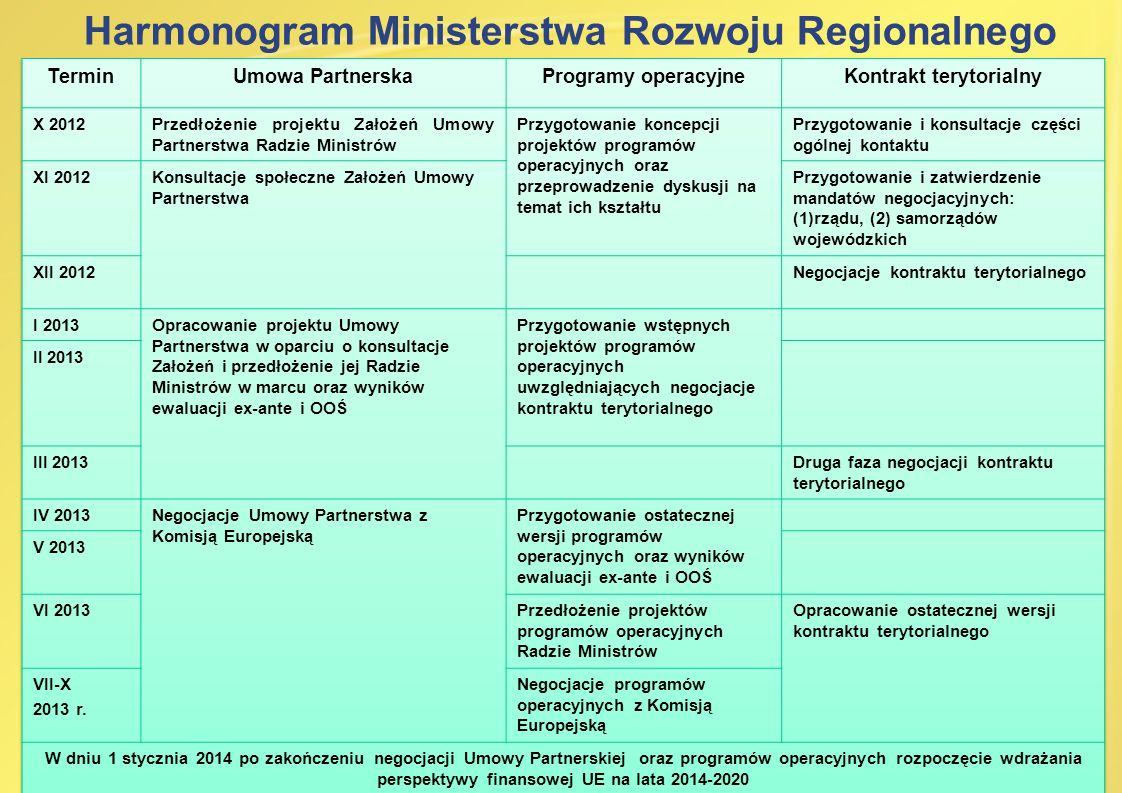 Harmonogram Ministerstwa Rozwoju Regionalnego